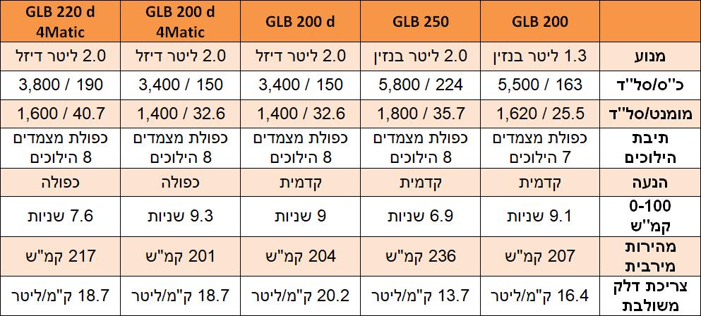 מרצדס GLB - מנועים