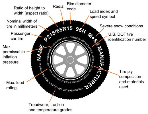 מגניב בטיחות - מדריך - איך בוחרים צמיגים לרכב? - iCar XK-38